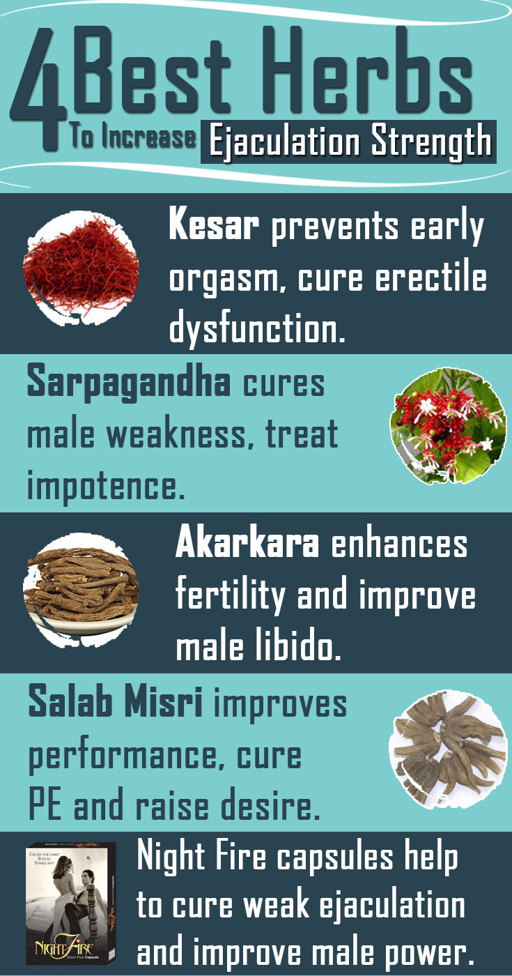 Weak Ejaculation Treatment Infographic